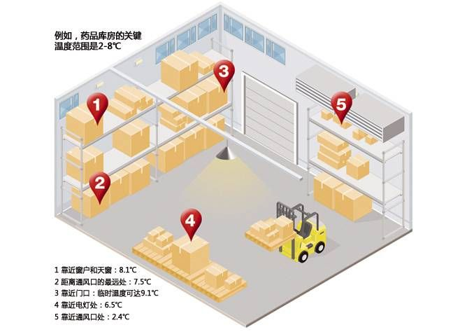 通过现场勘察,对设施存在的风险点和关键点进行分析和评估