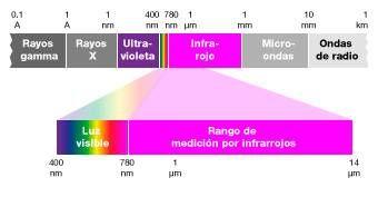 Longitudes de onda y radiaciones