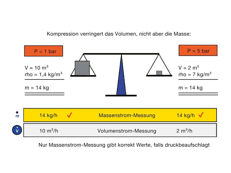 Testo Druckluftmessgerät