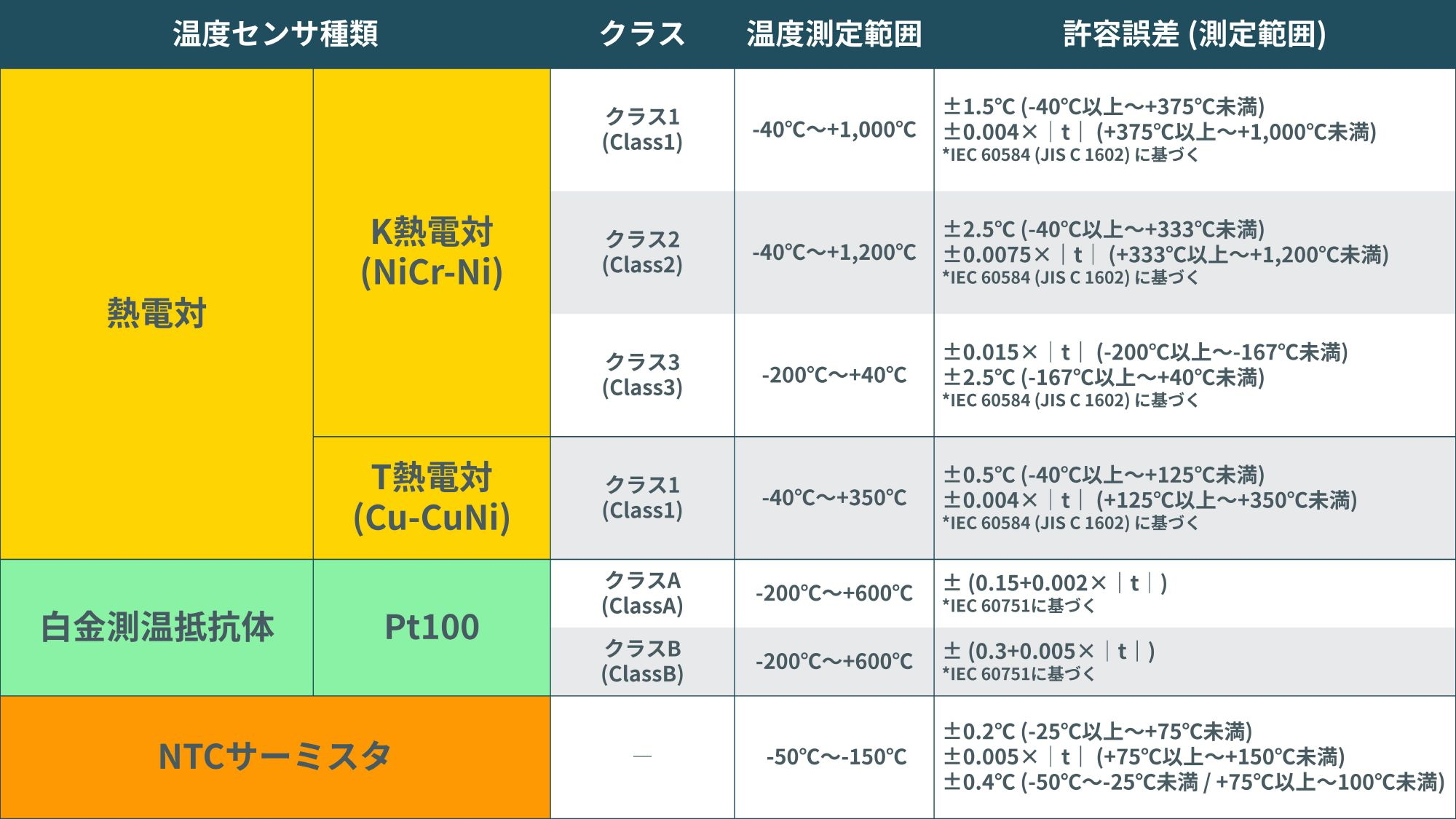 jp_temperature sensor type and accuracy table-2.jpg