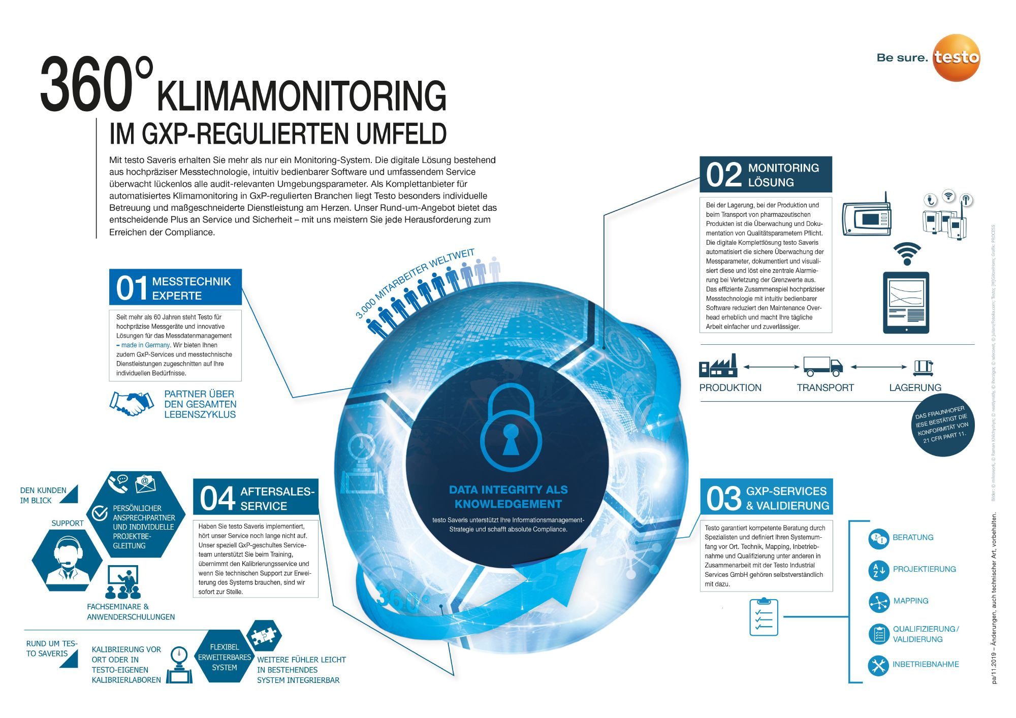 Infografik 360 Grad Klimamonitoring im GxP regulierten Umfeld