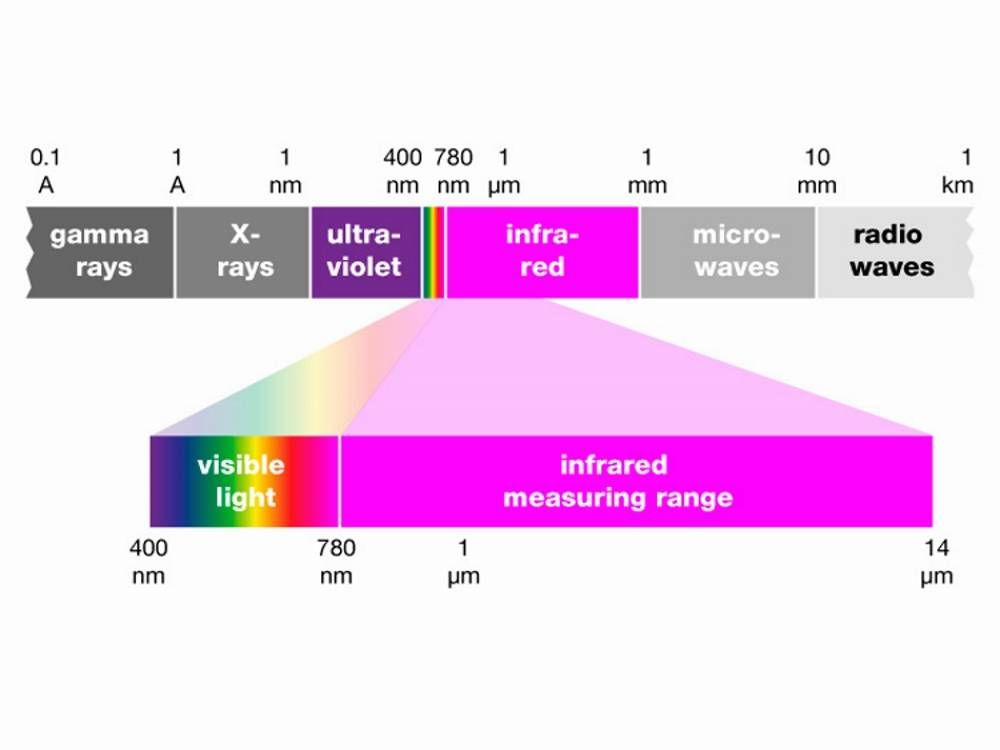 Wavelengths and radiation