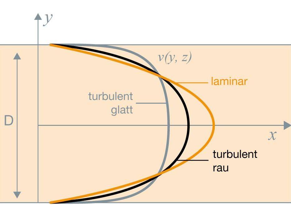 Volumenstrom und Strömung