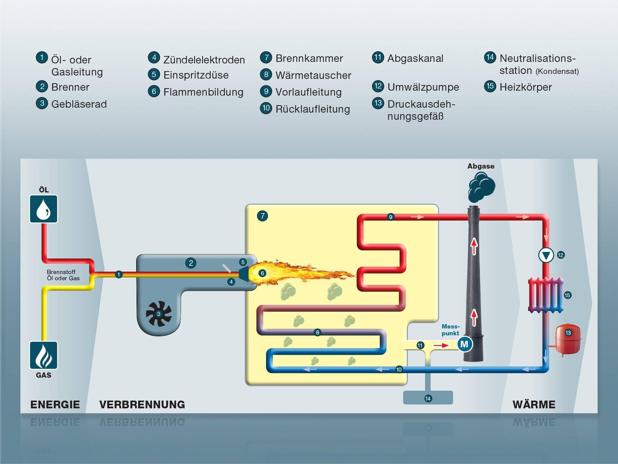 Verbrennungsprozess in Kesselanlage