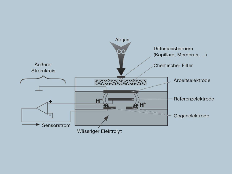 Schema Gassensor