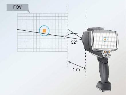FOV in thermography