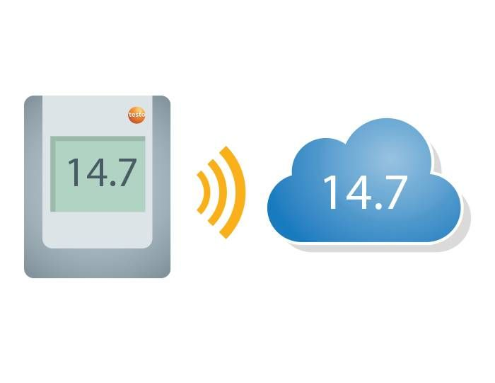 Záznamníky dat a cloud pro sledování teploty