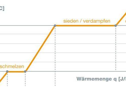 Schema Temperatur und Wärmeenergie