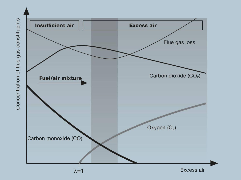 Yanma şeması