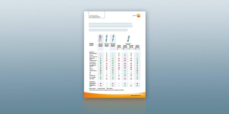 Product Comparison: pH measuring instruments