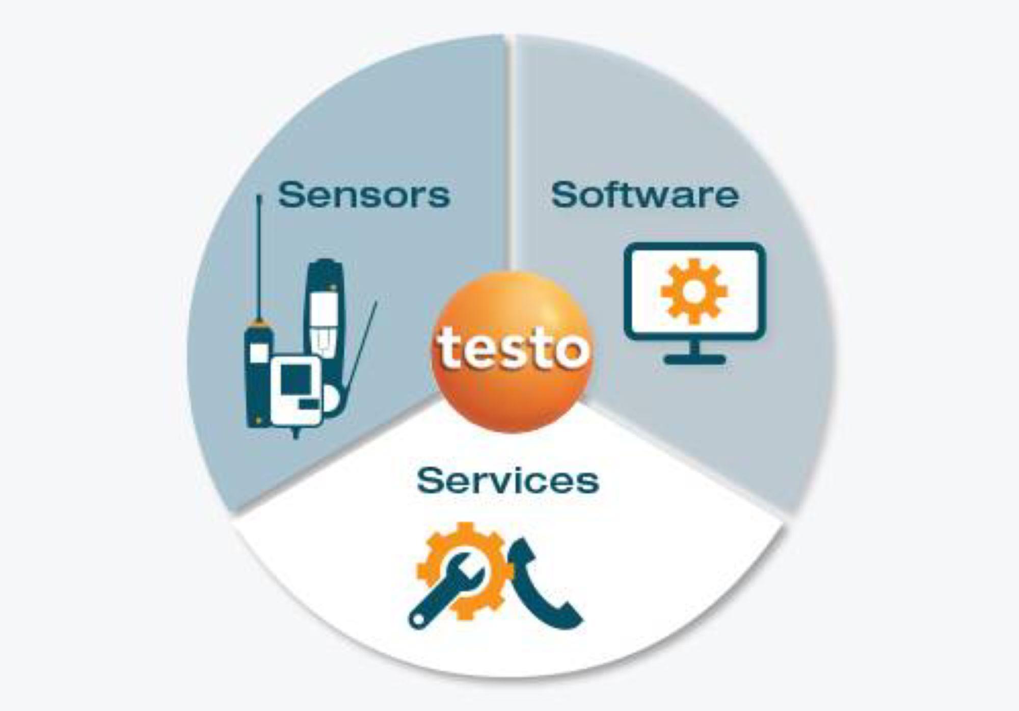 Sensoren-testo-Saveris_System_overview-US.jpg