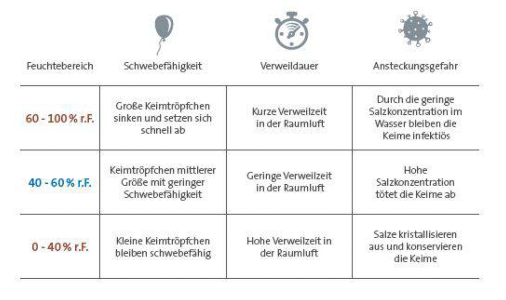 physik-der-keimtroepfchen-tabelle-condair-gmbh.JPG