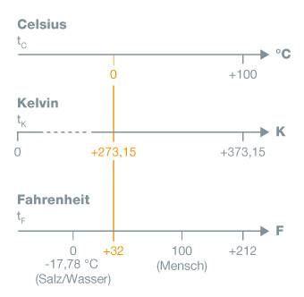 Schema Kelvin, Celsius, Fahrenheit