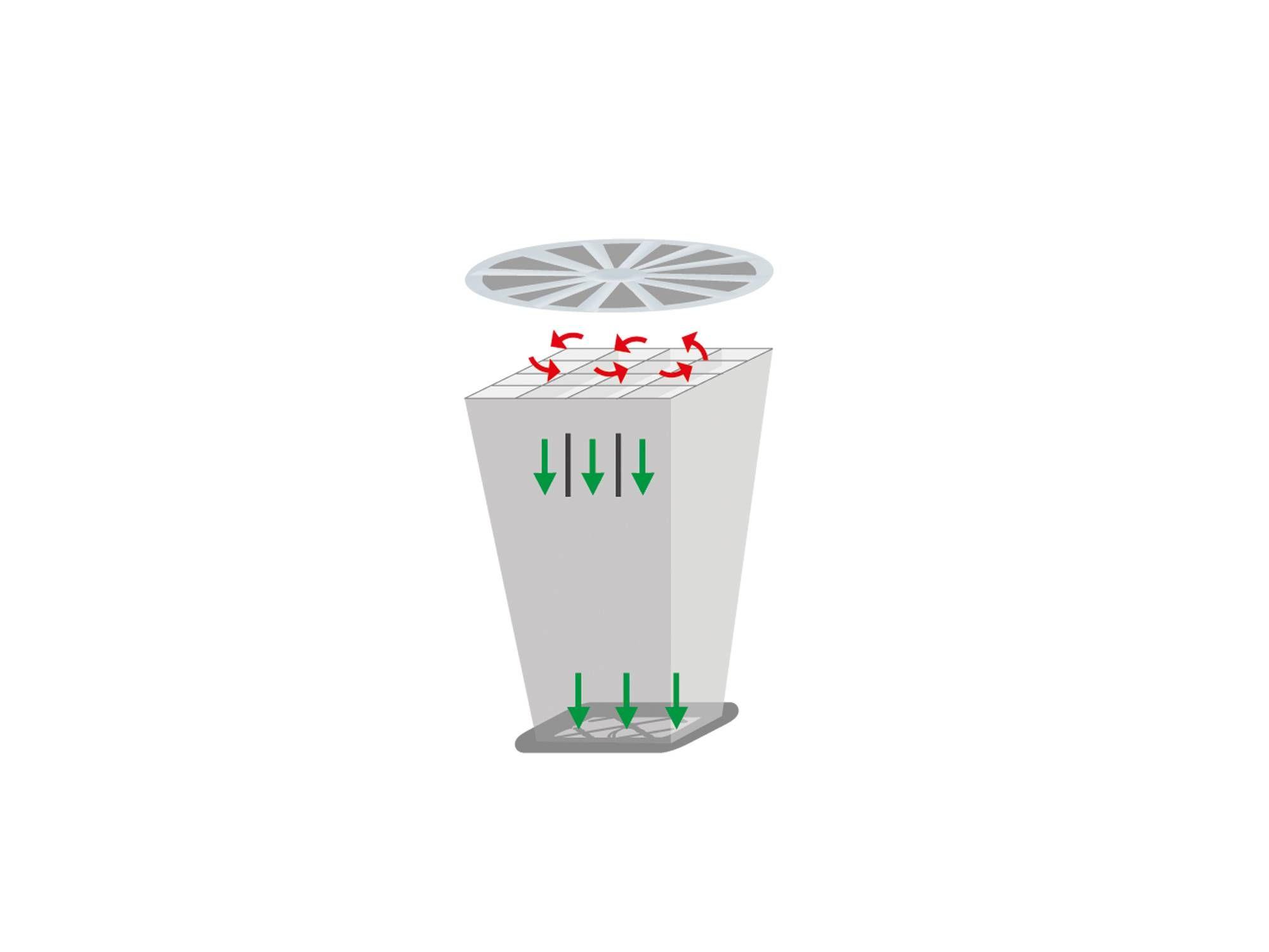 testo-420-volumenstrom-gleichrichter-illustration.jpg