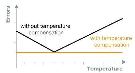 temperature-compensation-440x240-EN.jpg