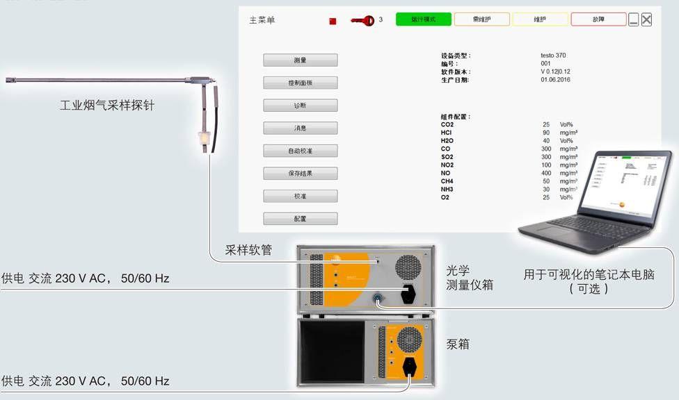 testo 370德图高温红外烟气分析仪系统设计