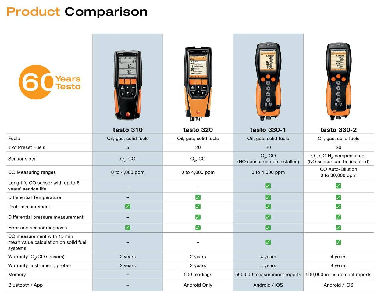 Testo-2018-Fall-Promo-Product-Comparison-Image.jpg