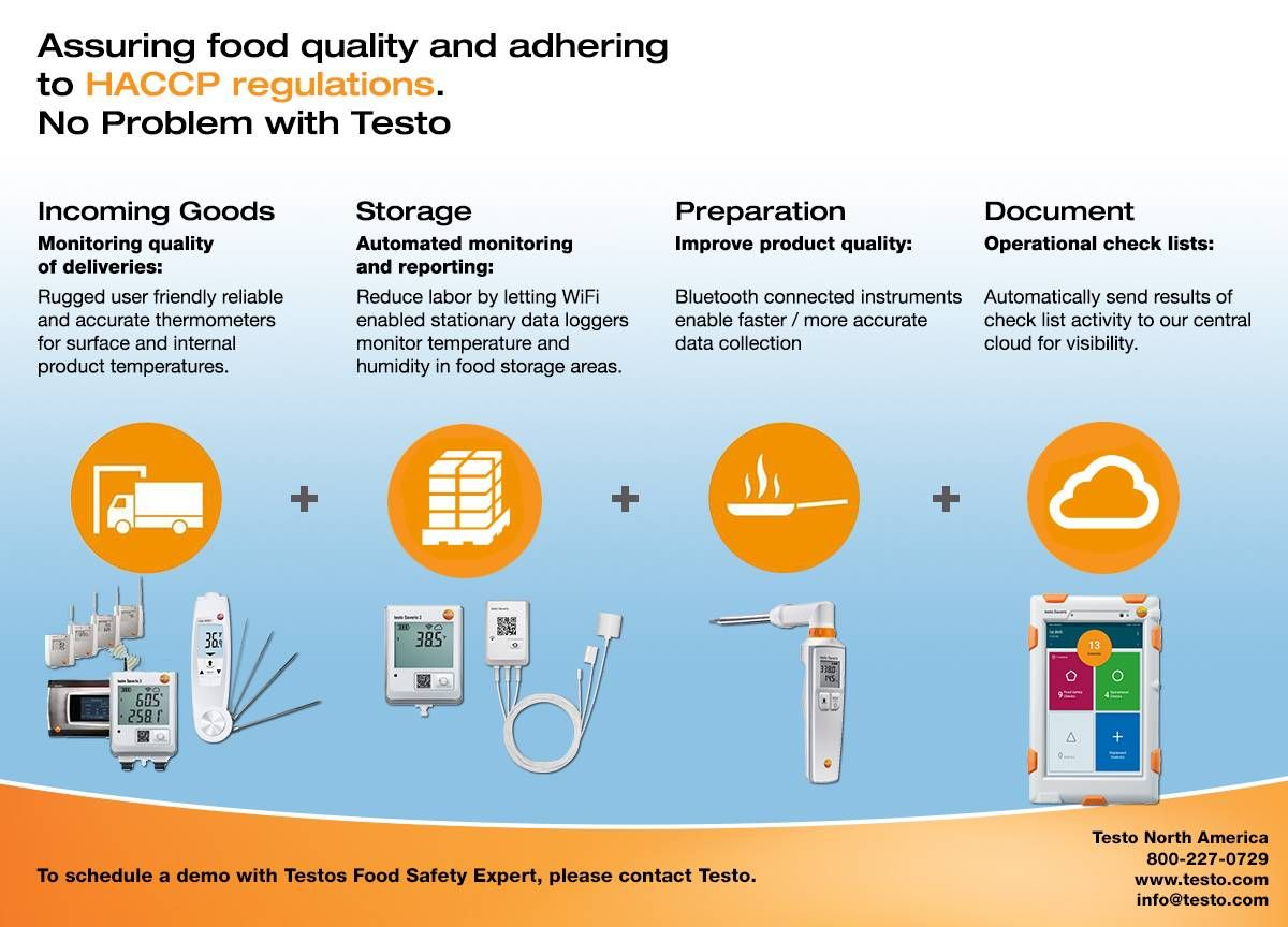 Testo Saveris HACCP Infographic