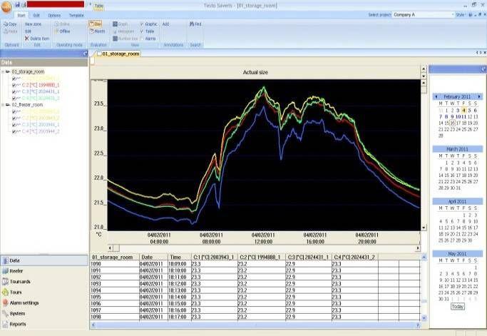 testo Saveris 无线温度监测系统数据