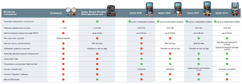 analogue vs digital manifolds chart 2.png