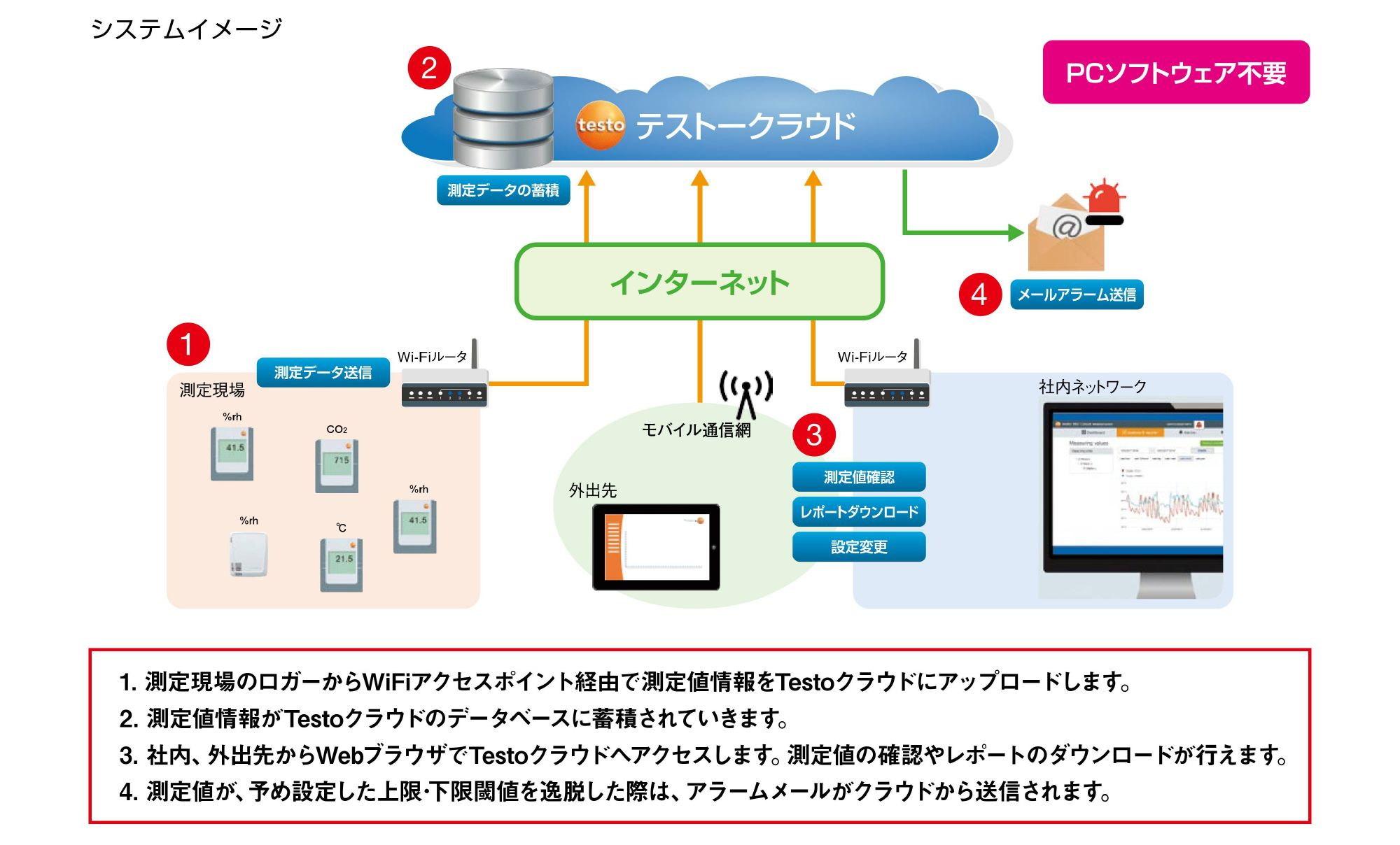jp_testo-160IAQ-could-logger-doc .png