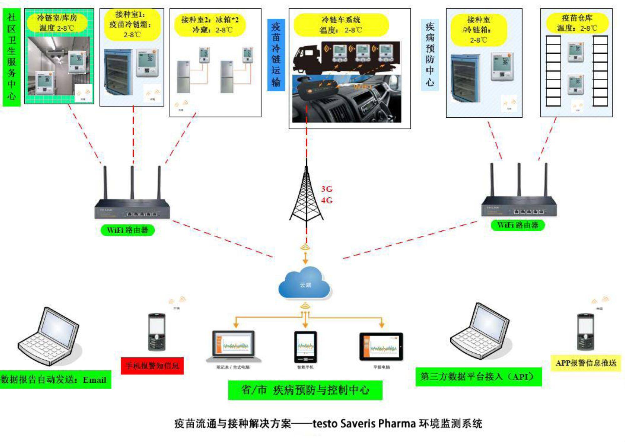 testo Saveris仓储/冷链温度监测系统
