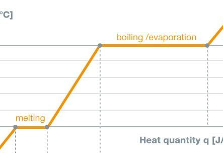Diagram of temperature and heat energy
