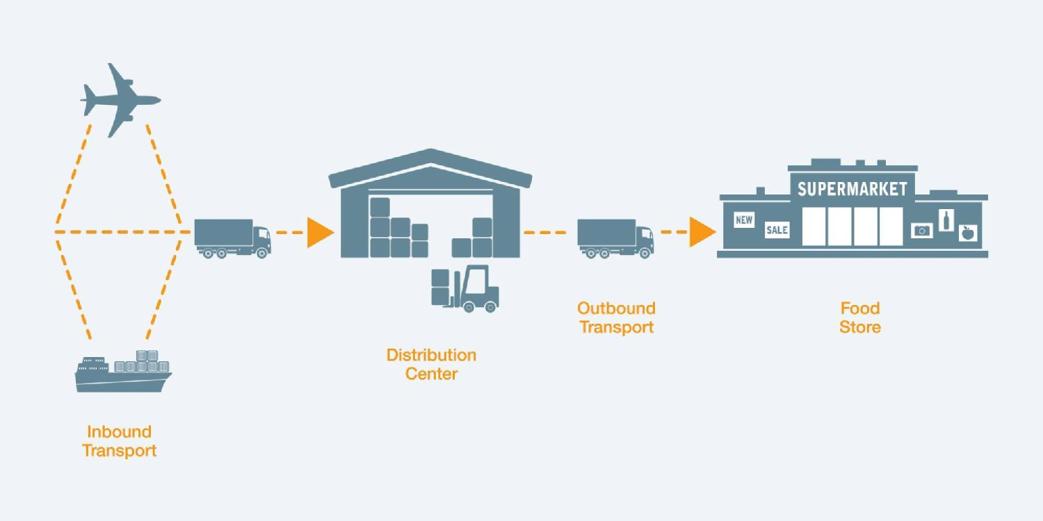 Your cold chain at a glance