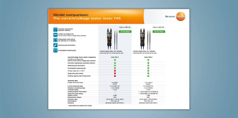 Stroom-/voltagetesters vergeleken