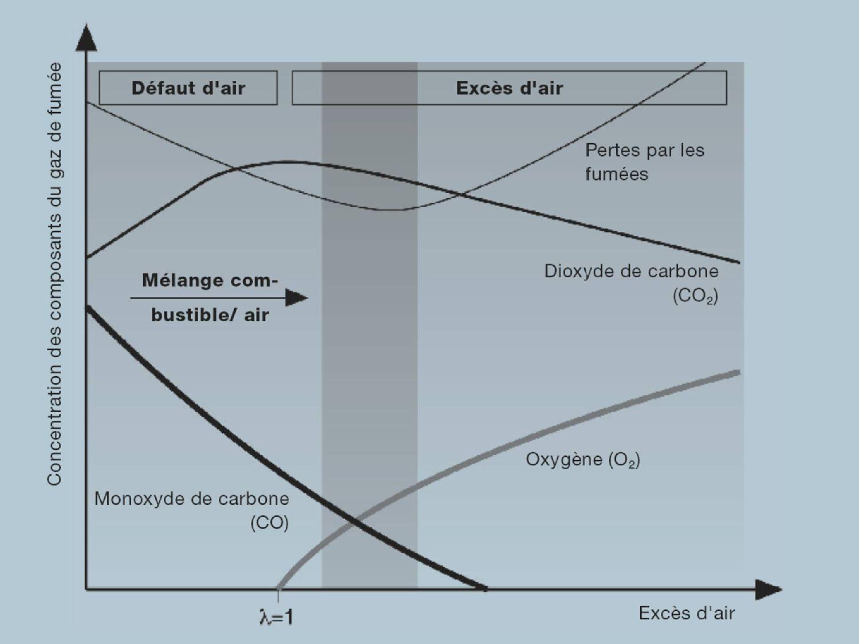 Diagramme de combustion