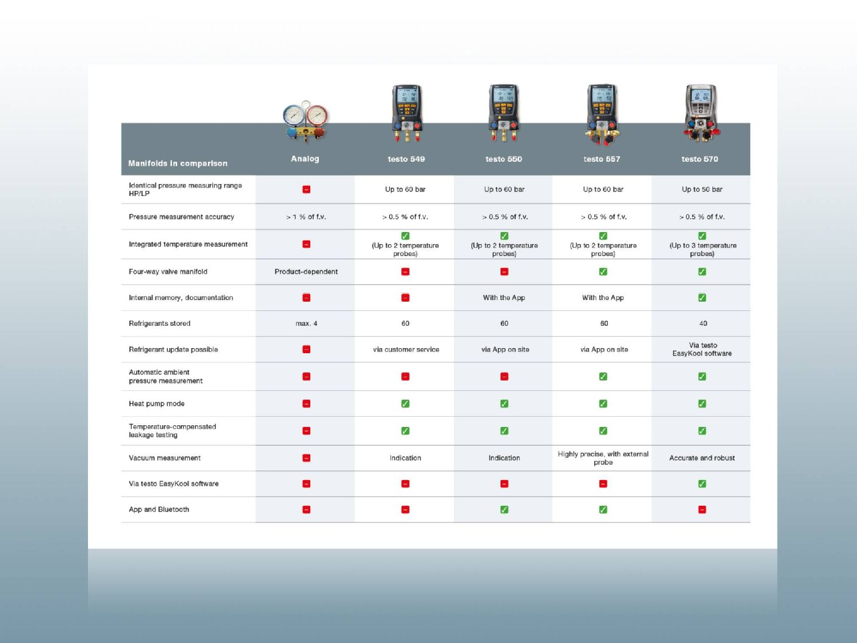 Product comparison Testo manifolds