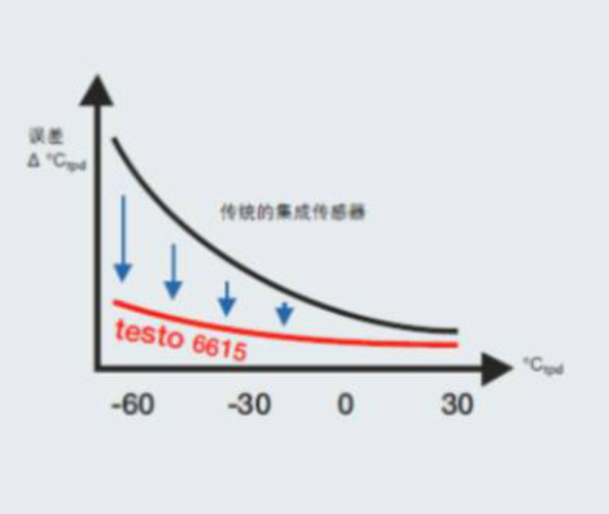 在压缩空气与干燥气体中,微量湿度的测量也是另一个极端的挑战,testo 6615数字探头可以在-60℃露点的低微量湿度(相当于25℃环境下测量0.03%RH的湿度)。