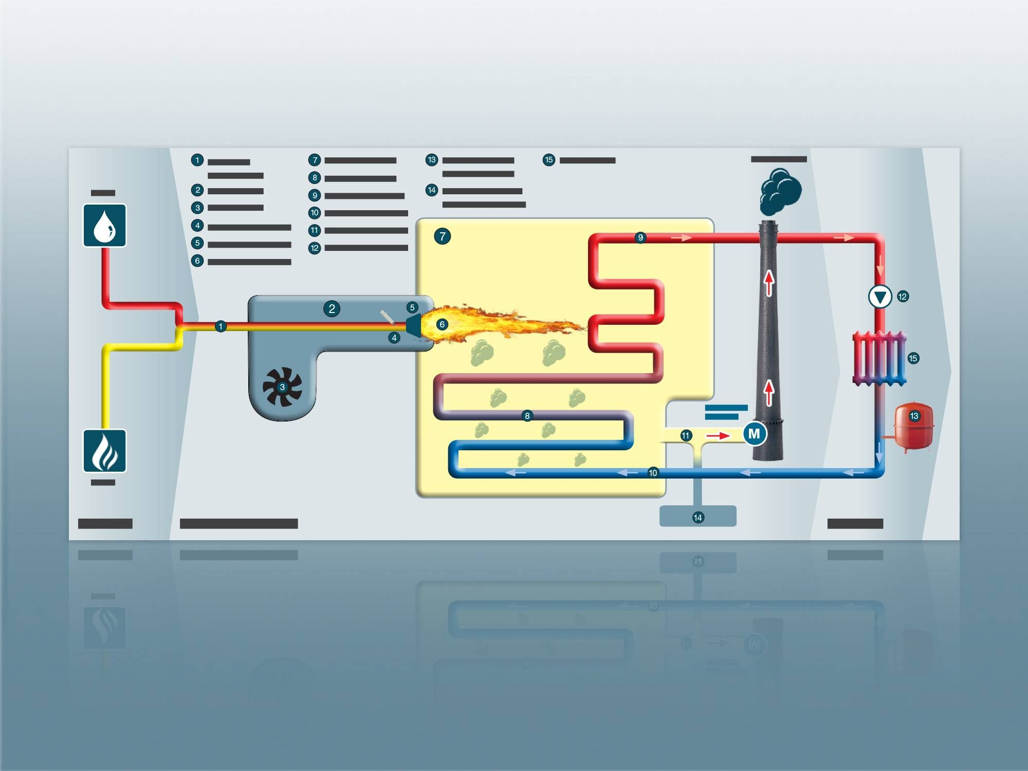 Combustion process in the boiler system