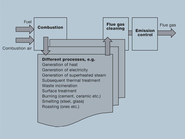 Diversiteit en stappen in verbrandingsprocessen